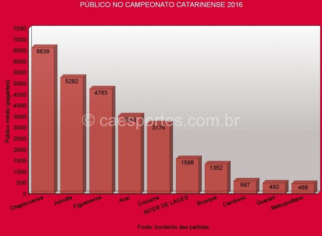 M--dia de p--blico Catarinense 2016