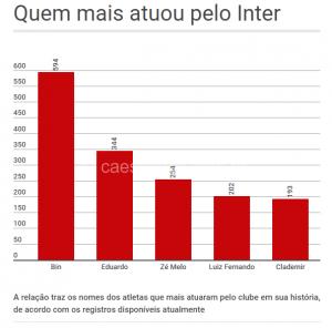 Quem mais atuou pelo Inter